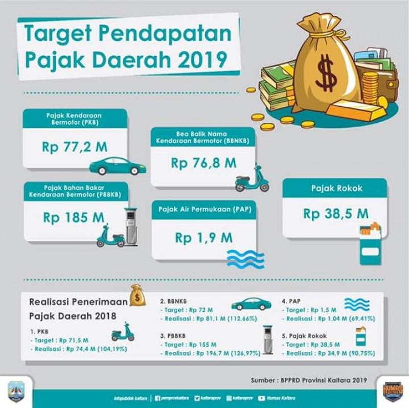 Target Pendapatan Pajak Rokok Kaltara 2019 Sebesar Rp 38,5 M