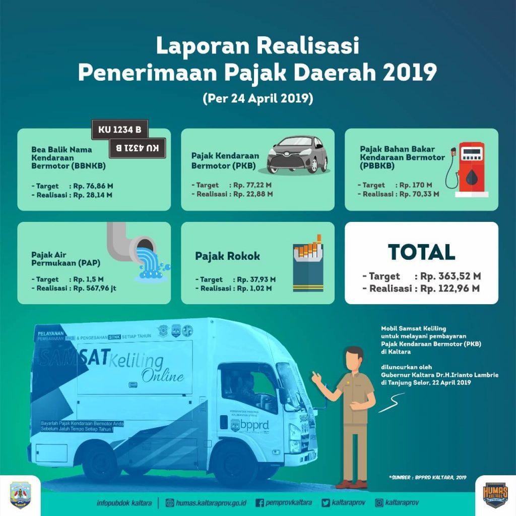 Realisasi Pajak Daerah Kaltara Hingga April 2019 Tembus Rp122 miliar